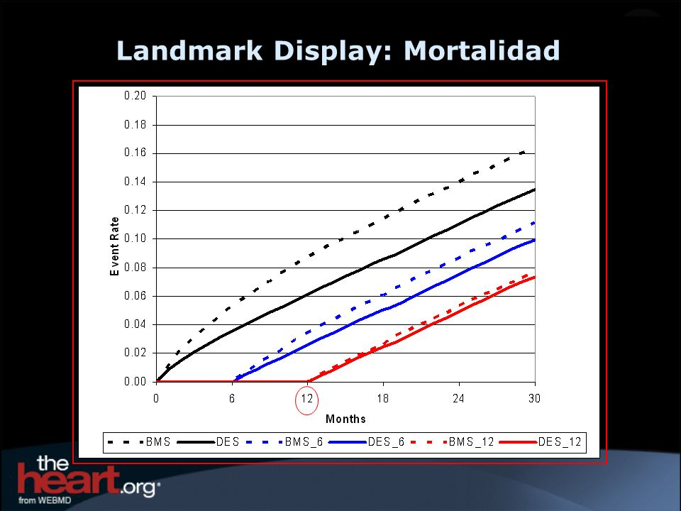 Landmark Display: Mortalidad