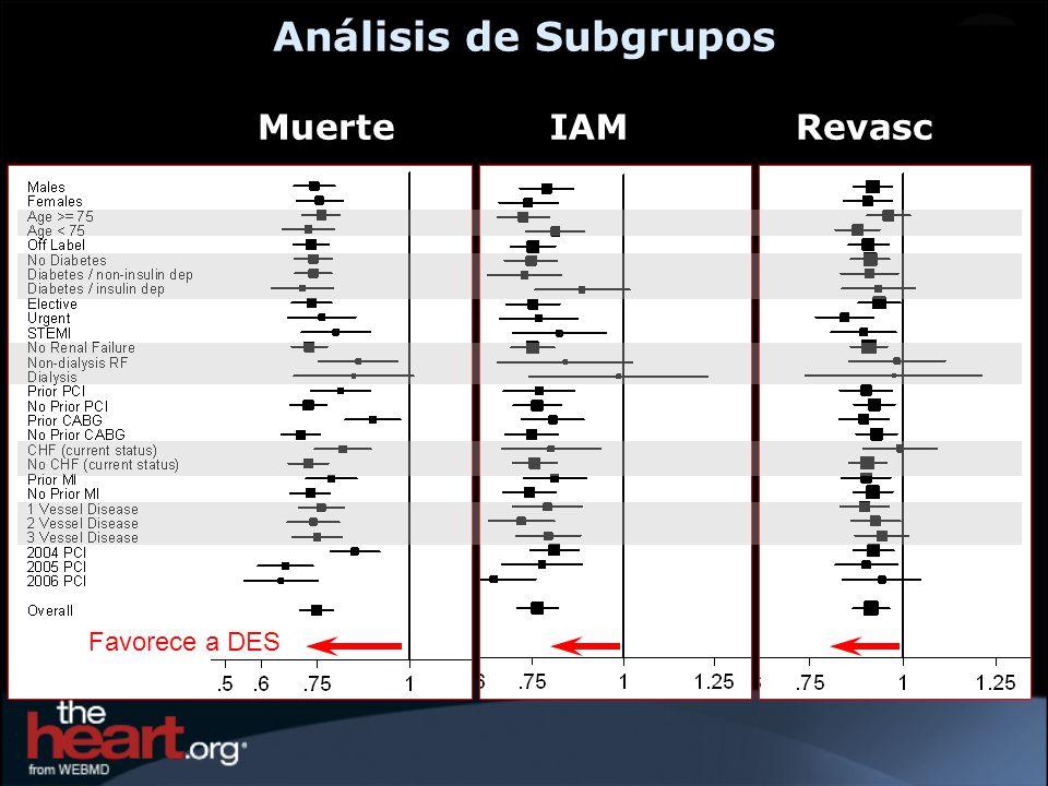 Análisis de Subgrupos Muerte IAM Revasc Favorece a DES