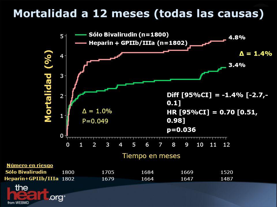 Mortalidad a 12 meses (todas las causas)