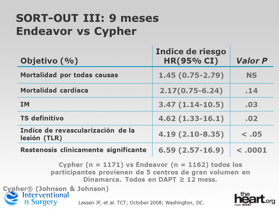 SORT-OUT III: 9 meses Endeavor vs Cypher