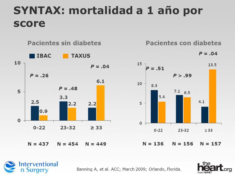 SYNTAX: mortalidad a 1 año por score