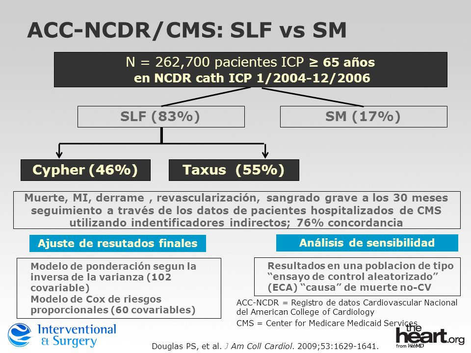 ACC-NCDR/CMS: SLF vs SM
