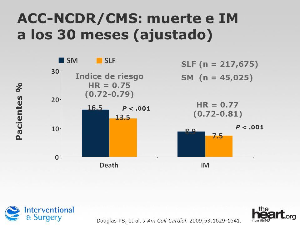Douglas PS, et al. J Am Coll Cardiol. 2009;53:1629-1641.