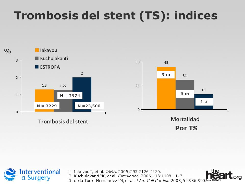 Trombosis del stent (TS): indices