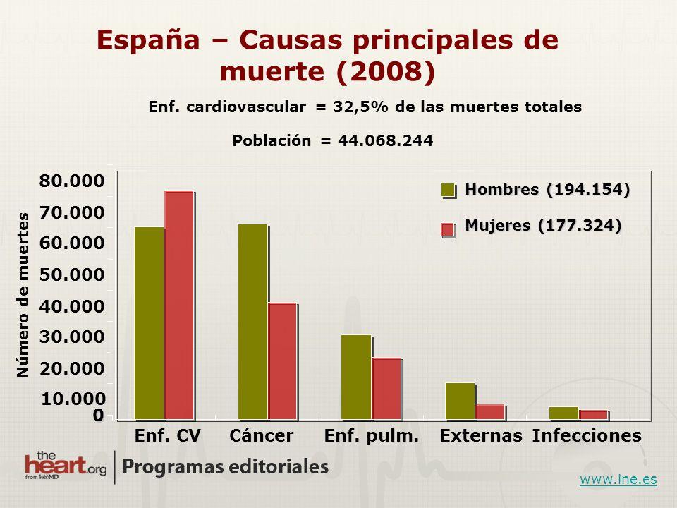 España – Causas principales de muerte (2008)