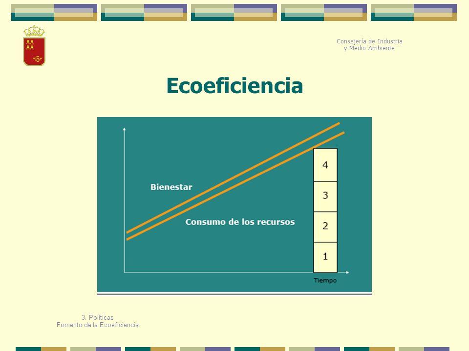 Ecoeficiencia Consejería de Industria y Medio Ambiente 3. Políticas
