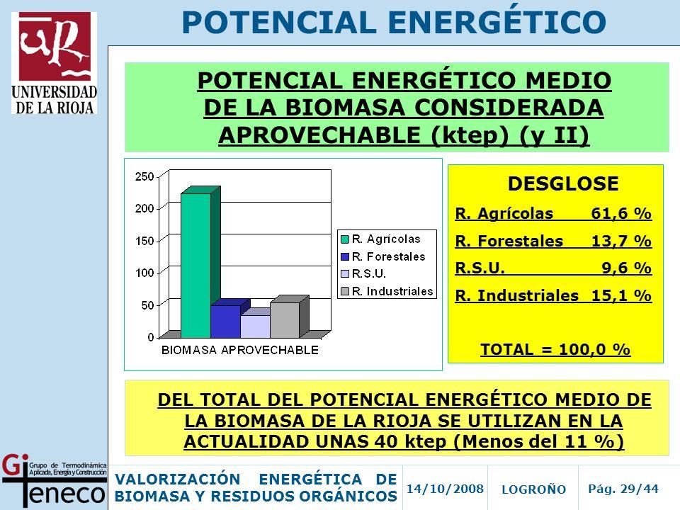 POTENCIAL ENERGÉTICO POTENCIAL ENERGÉTICO MEDIO DE LA BIOMASA CONSIDERADA APROVECHABLE (ktep) (y II)