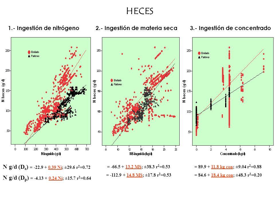 HECES N g/d (De) = -22.9 + 0.39 Ni; ±29.6 r2=0.72