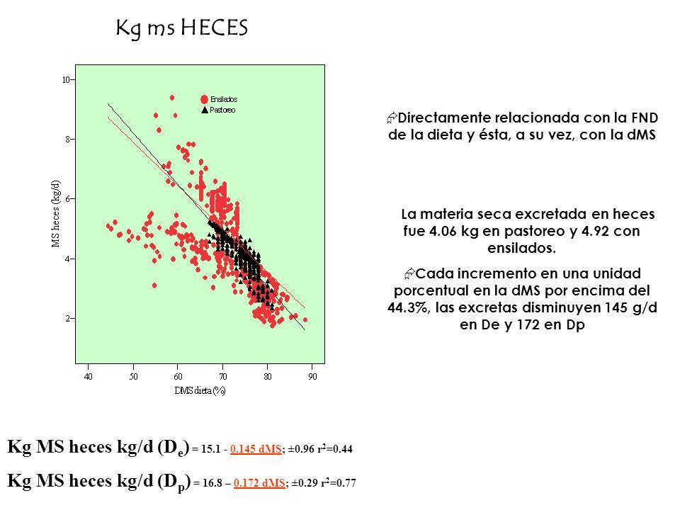 Kg ms HECES Kg MS heces kg/d (De) = 15.1 - 0.145 dMS; ±0.96 r2=0.44