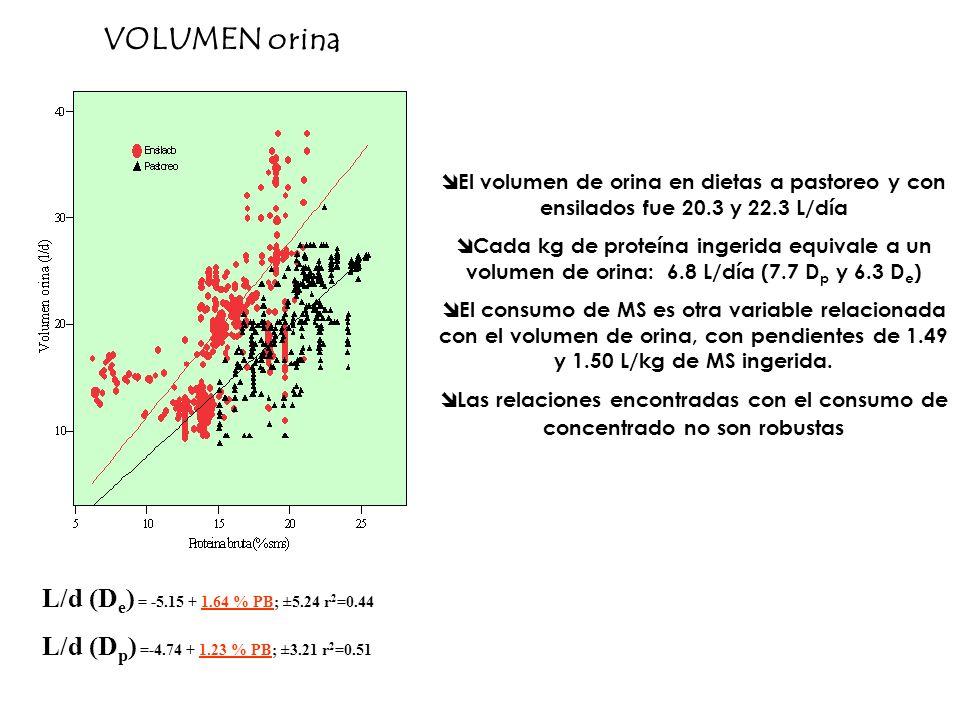 VOLUMEN orina L/d (De) = -5.15 + 1.64 % PB; ±5.24 r2=0.44