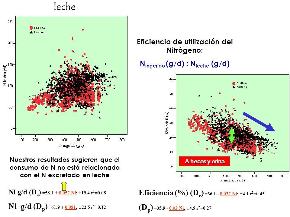 leche Eficiencia (%) (De) =36.1 - 0.037 Ni; ±4.1 r2=0.45