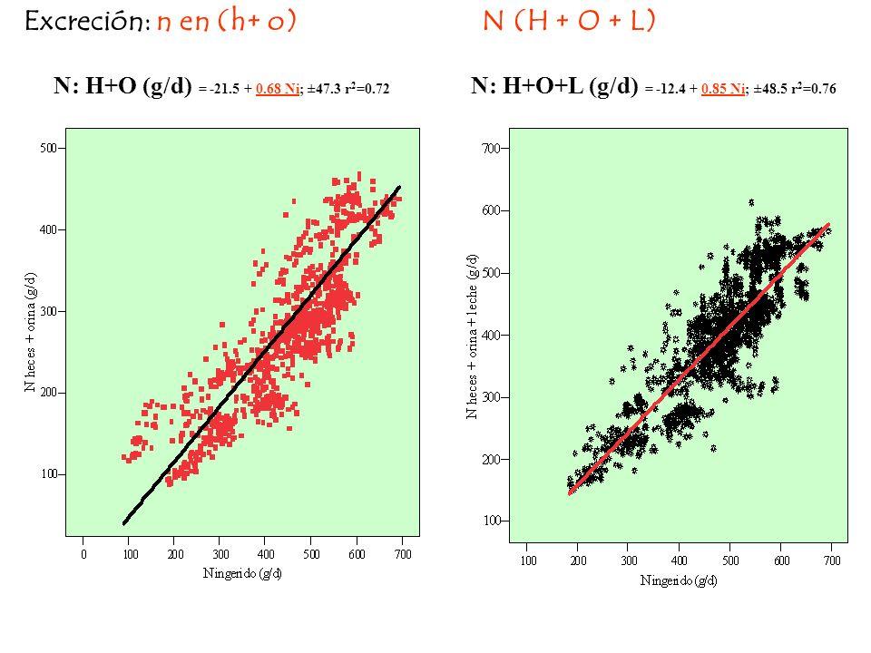 N: H+O+L (g/d) = -12.4 + 0.85 Ni; ±48.5 r2=0.76