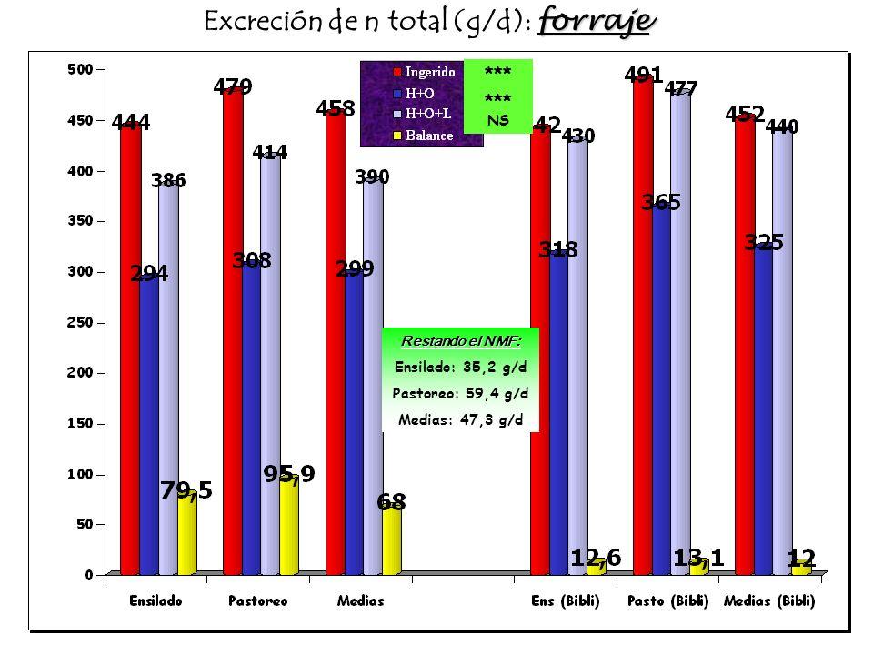 Excreción de n total (g/d): forraje