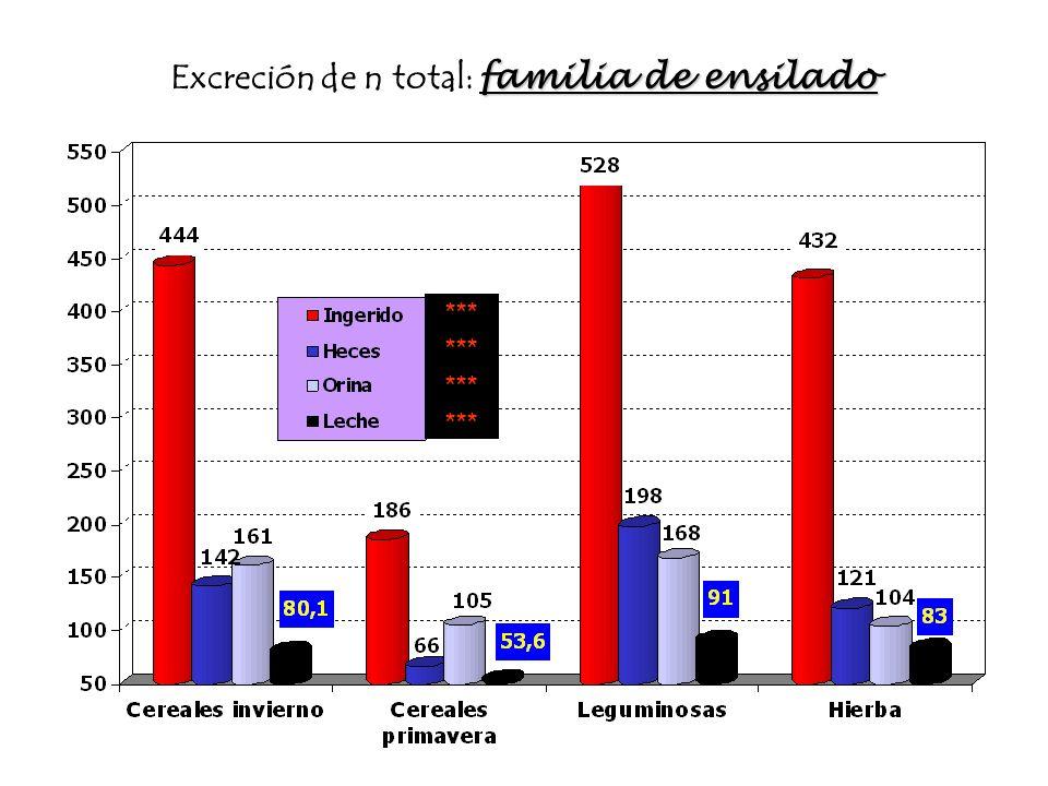 Excreción de n total: familia de ensilado