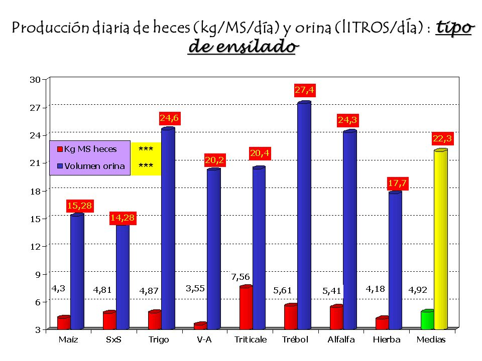 Producción diaria de heces (kg/MS/día) y orina (lITROS/dÍa) : tipo de ensilado