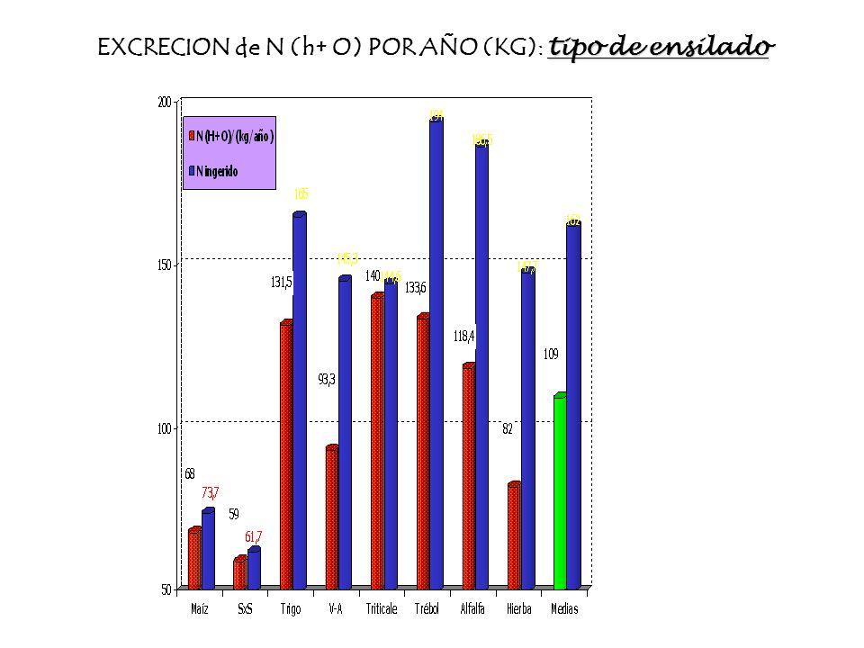 EXCRECION de N (h+ O) POR AÑO (KG): tipo de ensilado