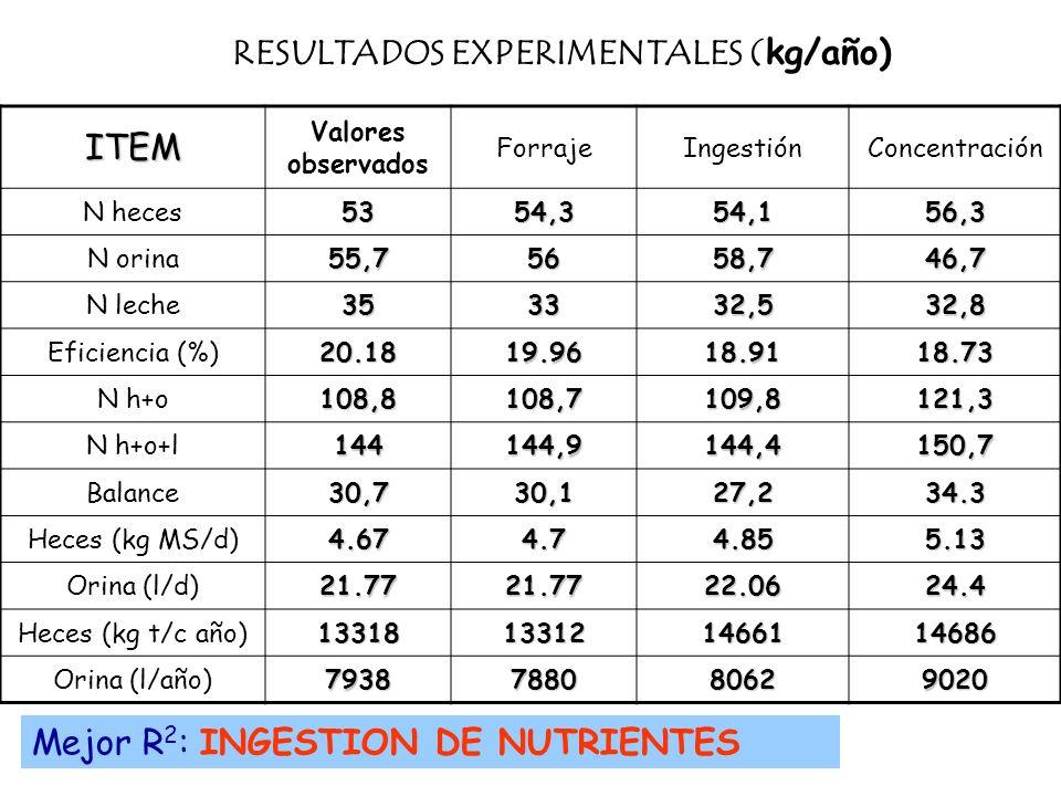 RESULTADOS EXPERIMENTALES (kg/año)