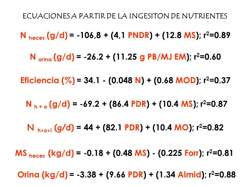 N heces (g/d) = -106,8 + (4,1 PNDR) + (12.8 MS); r2=0.89