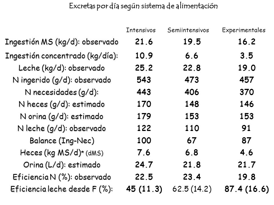 Excretas por día según sistema de alimentación