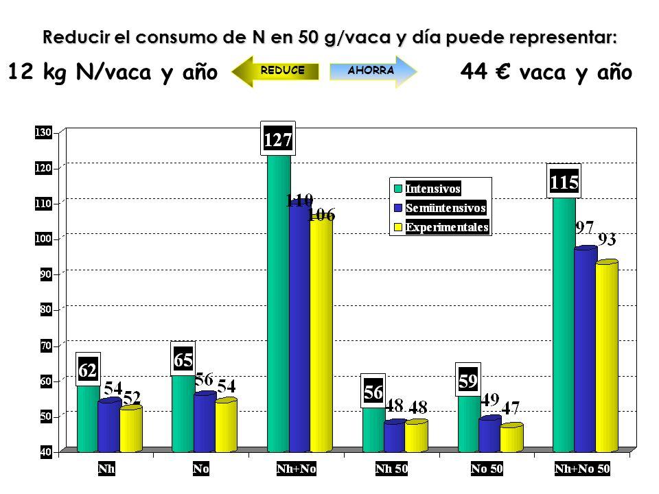 Reducir el consumo de N en 50 g/vaca y día puede representar: