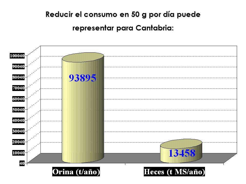 Reducir el consumo en 50 g por día puede representar para Cantabria:
