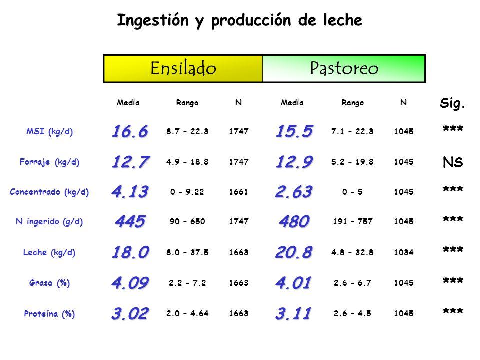 Ingestión y producción de leche