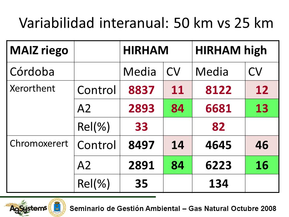 Variabilidad interanual: 50 km vs 25 km