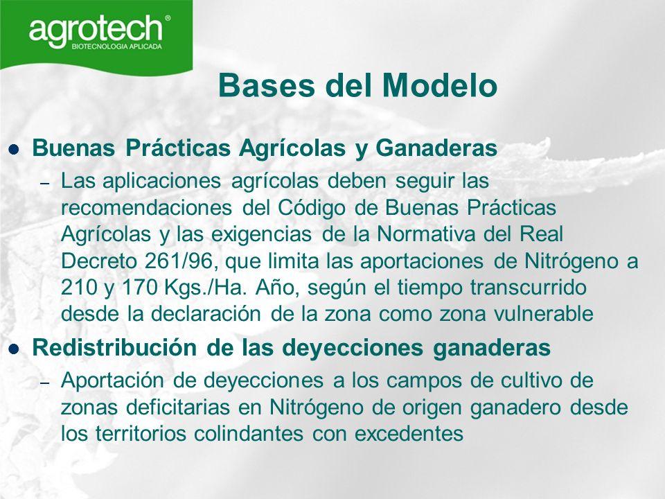 Bases del Modelo Buenas Prácticas Agrícolas y Ganaderas