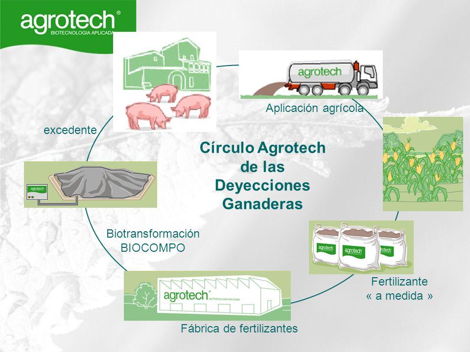 Círculo Agrotech de las Deyecciones Ganaderas