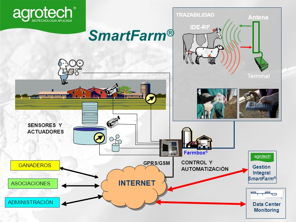Gestión Integral SmartFarm® Data Center Monitoring