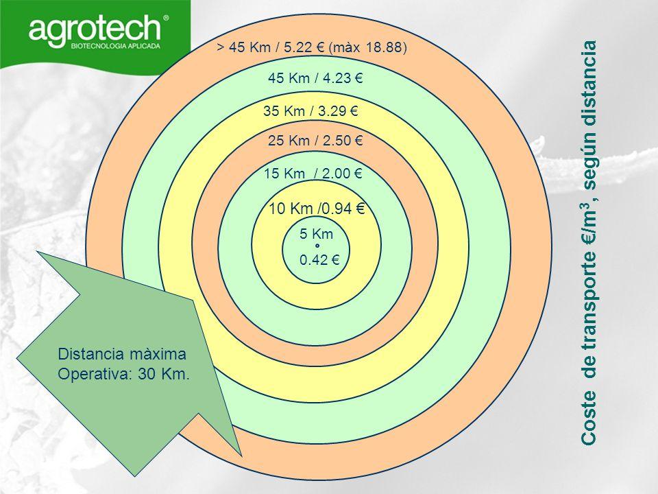 Coste de transporte €/m3, según distancia