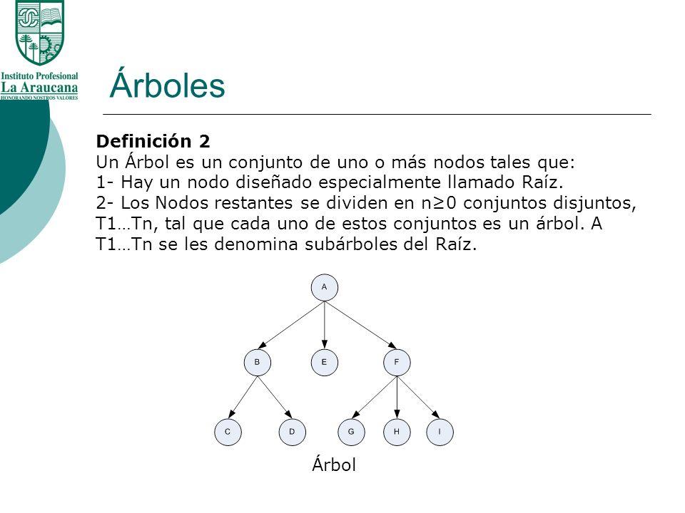 Árboles Definición 2. Un Árbol es un conjunto de uno o más nodos tales que: 1- Hay un nodo diseñado especialmente llamado Raíz.
