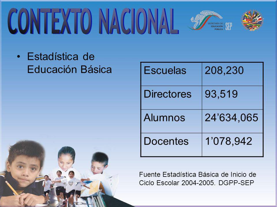 CONTEXTO NACIONAL Estadística de Educación Básica Escuelas 208,230