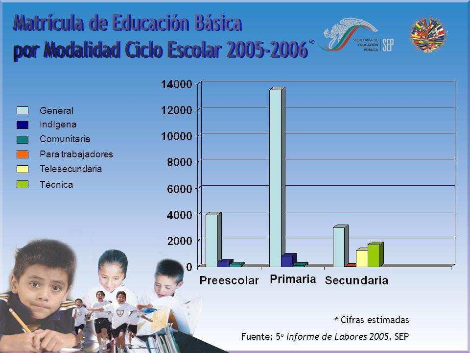 Matrícula de Educación Básica por Modalidad Ciclo Escolar 2005-2006 e