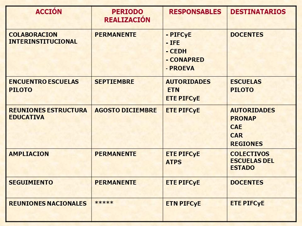 ACCIÓN PERIODO REALIZACIÓN RESPONSABLES
