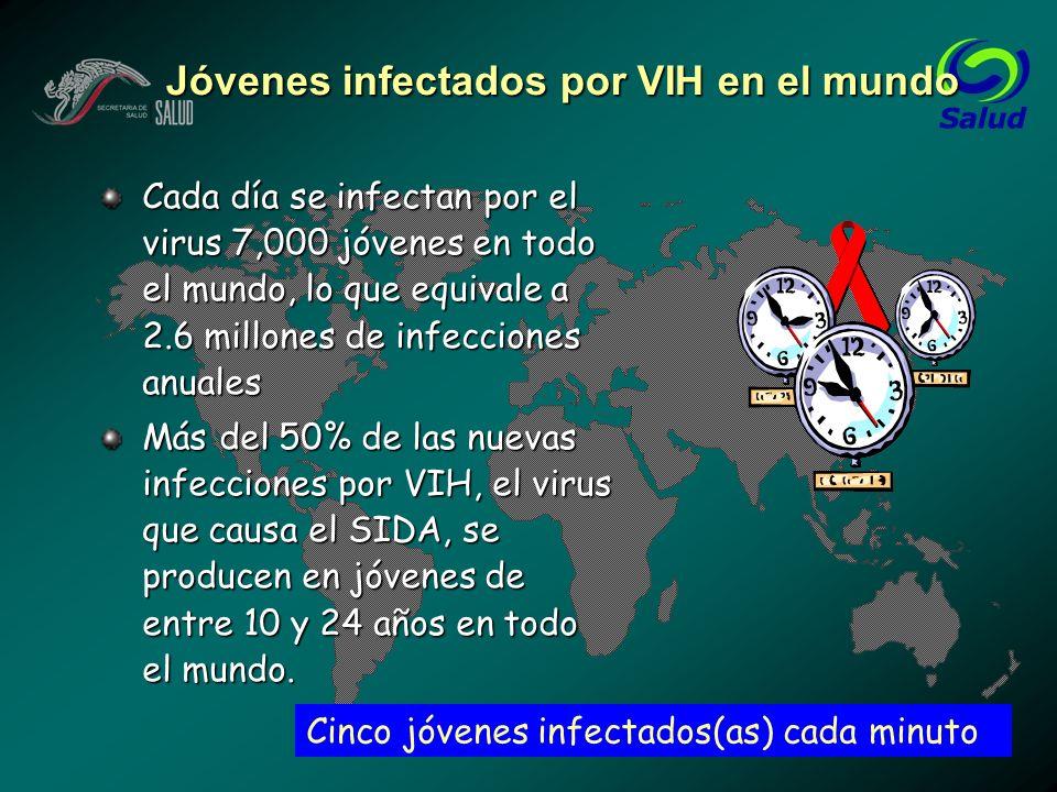 Jóvenes infectados por VIH en el mundo