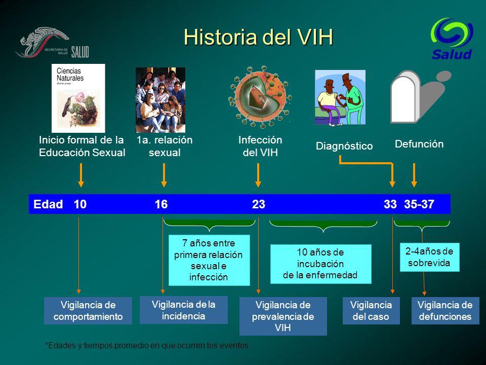 Historia del VIH Edad 10 16 23 33 35-37 Inicio formal de la