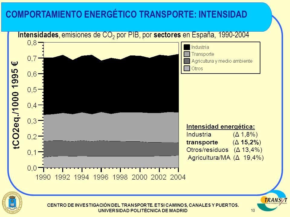 COMPORTAMIENTO ENERGÉTICO TRANSPORTE: INTENSIDAD