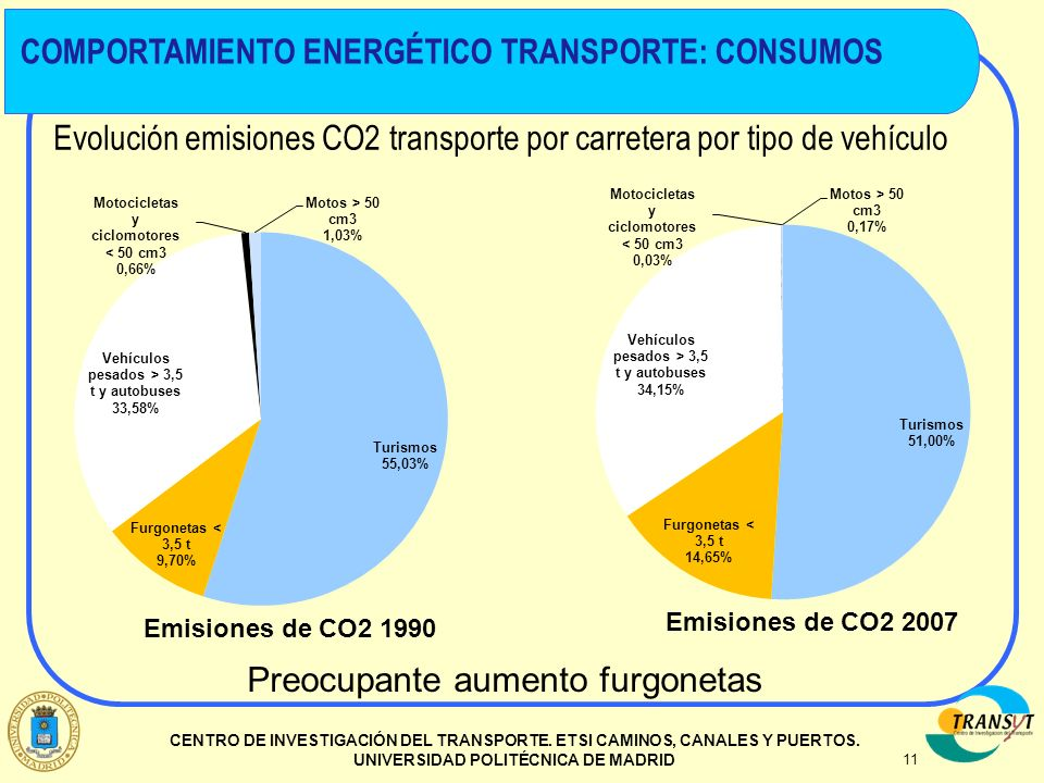 COMPORTAMIENTO ENERGÉTICO TRANSPORTE: CONSUMOS