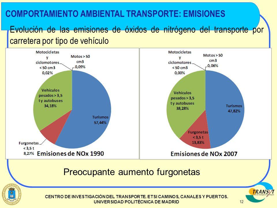 COMPORTAMIENTO AMBIENTAL TRANSPORTE: EMISIONES