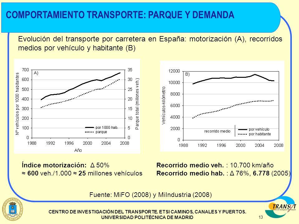 COMPORTAMIENTO TRANSPORTE: PARQUE Y DEMANDA