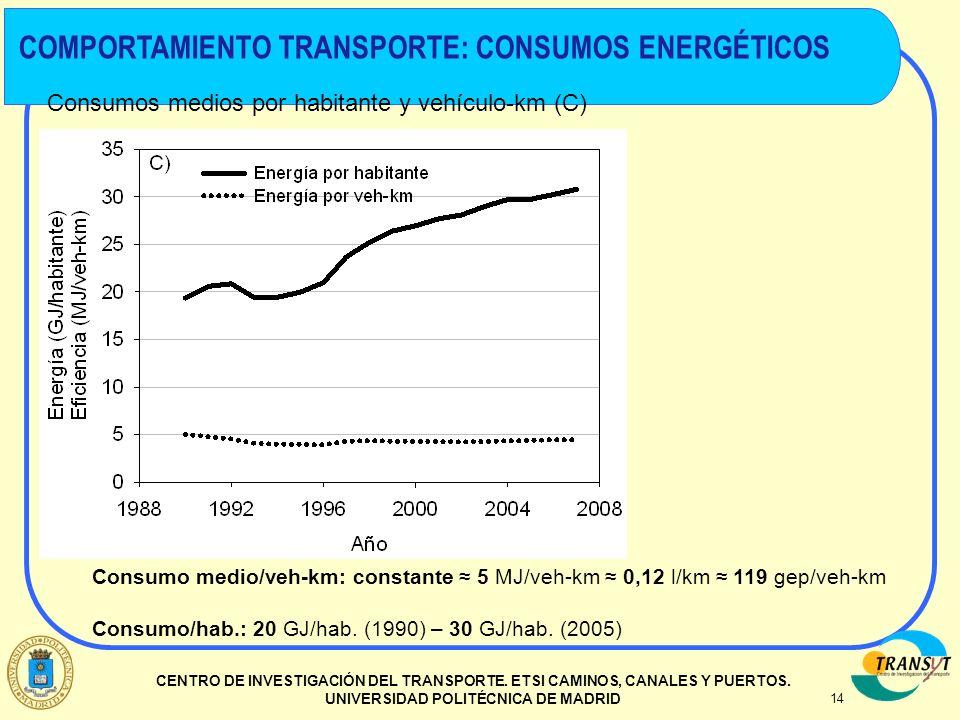 COMPORTAMIENTO TRANSPORTE: CONSUMOS ENERGÉTICOS