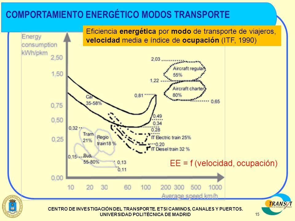 EE = f (velocidad, ocupación)