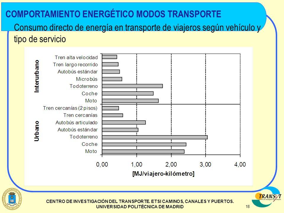 COMPORTAMIENTO ENERGÉTICO MODOS TRANSPORTE