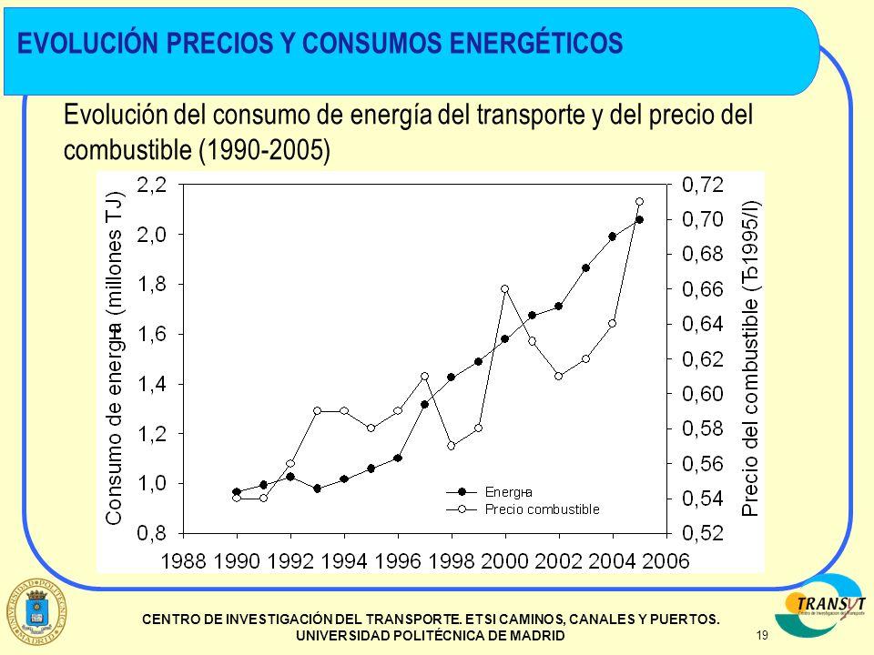 EVOLUCIÓN PRECIOS Y CONSUMOS ENERGÉTICOS