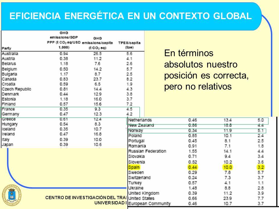 EFICIENCIA ENERGÉTICA EN UN CONTEXTO GLOBAL