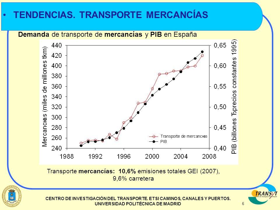 Transporte mercancías: 10,6% emisiones totales GEI (2007),