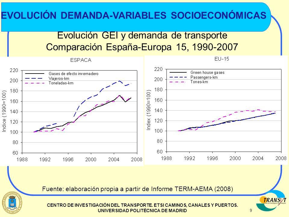 Evolución demanda-variables socioeconómicas