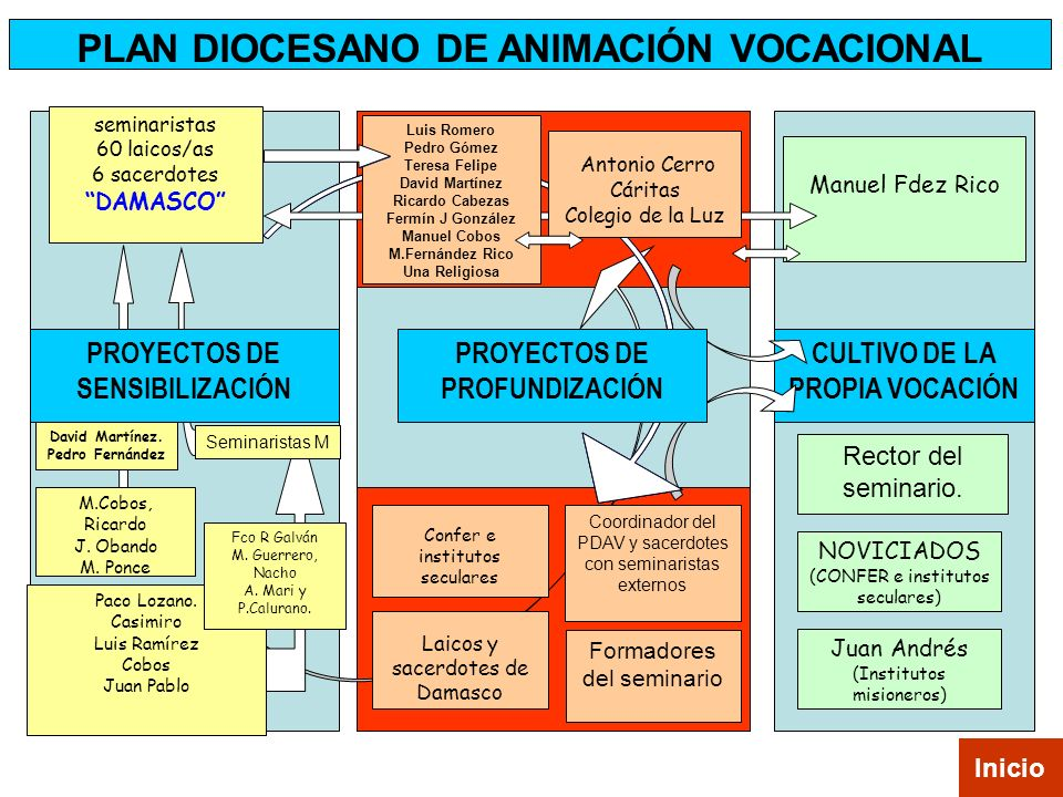PLAN DIOCESANO DE ANIMACIÓN VOCACIONAL PROYECTOS DE SENSIBILIZACIÓN