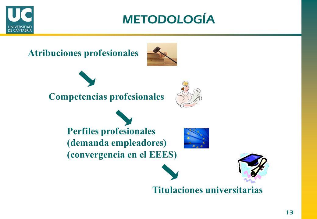 METODOLOGÍA Atribuciones profesionales Competencias profesionales